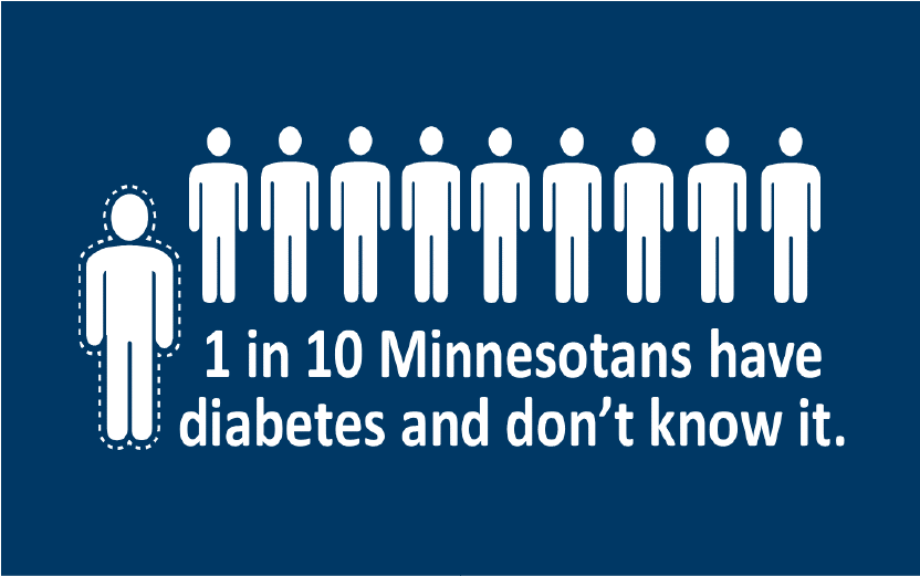 One in 10 Minnesotans don't know that they have diabetes