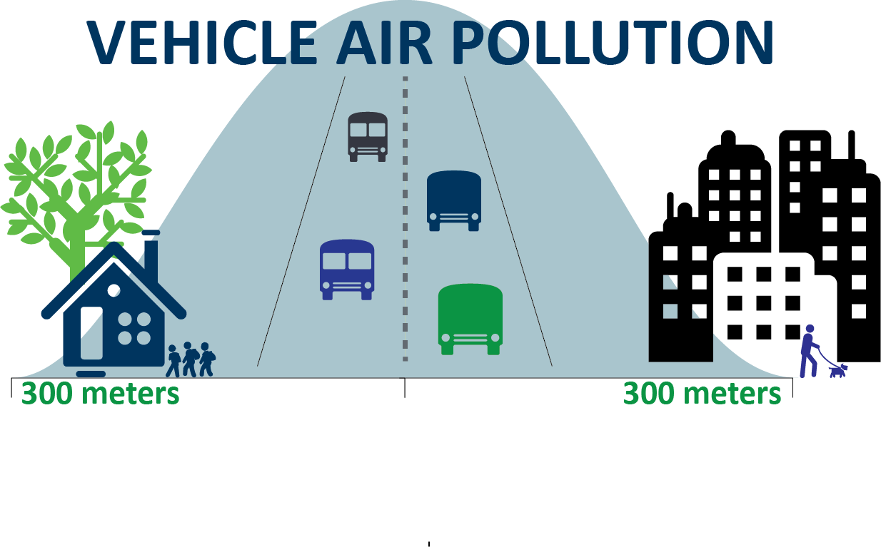 Air pollution from cars